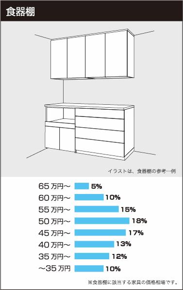 食器棚の参考価格