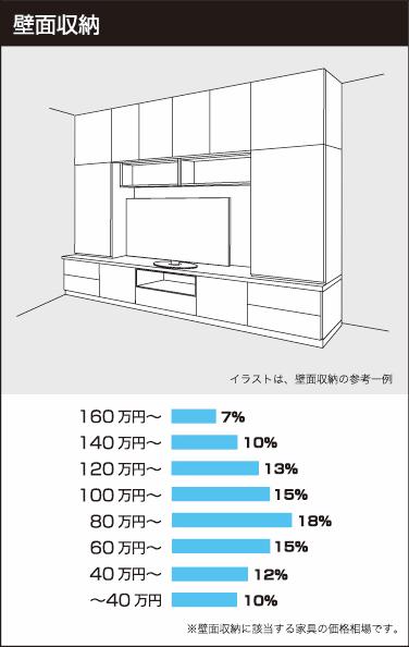 壁面収納の参考価格