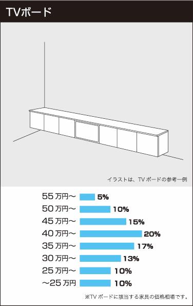 TVボードの参考価格