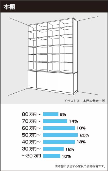 本棚の参考価格