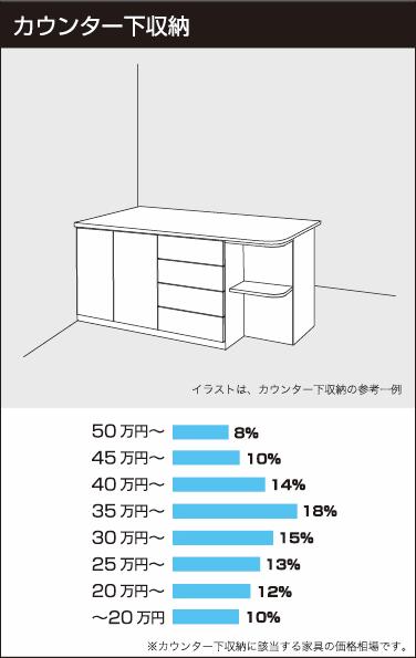 カウンター下収納の参考価格